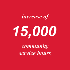 15,000 Service hours